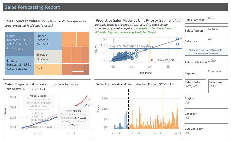 Sales-Forecasting-Dashboard-With-What-If-Analysis