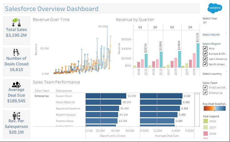 Salesforce-Dashboard-Sales-Overview