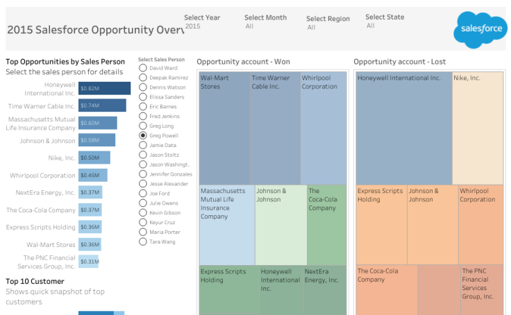 Salesforce-Opportunity-Overview